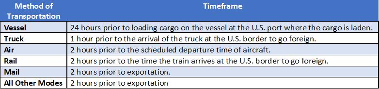 Non-USML AES Timeframe