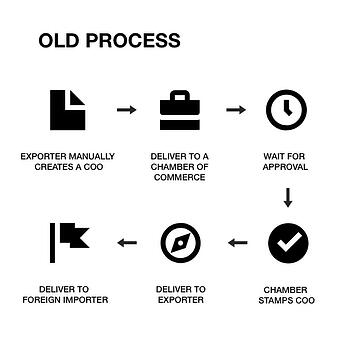 eCO - Old Process