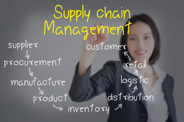 Chaos in the Supply Chain | Shipping Solutions