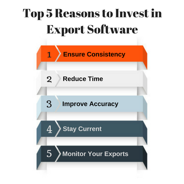 5 Reasons to Invest in Export Documentation Software