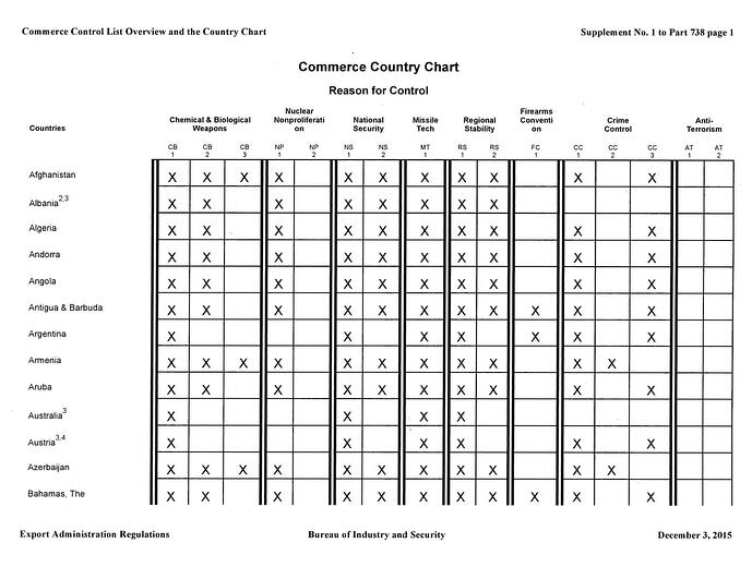 Commerce Country Chart | Shipping Solutions