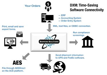 Shipping Solutions Data Exchange Manager Workflow