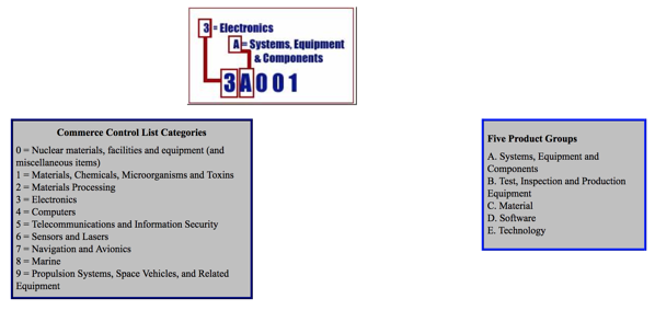 Export control classification number codes: The key to export compliance