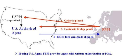 The USPPI and FPPI responsibilities in a routed export transaction.