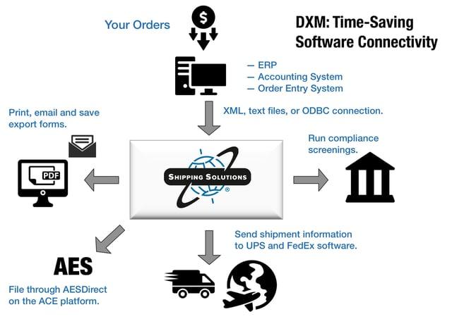 DXM Diagram Update-7-31-17.jpg