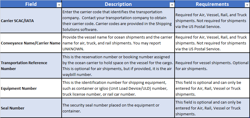 AESDirect Data Fields on ACE Platform - Step 4: Transportation Tab   Shipping Solutions